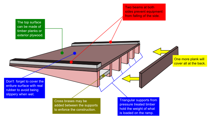 Shed Ramp Ideas And How To Build A Shed Ramp Shedbuilder Info